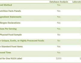 Database Vs. Laboratory Analysis